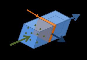 RO_diagram